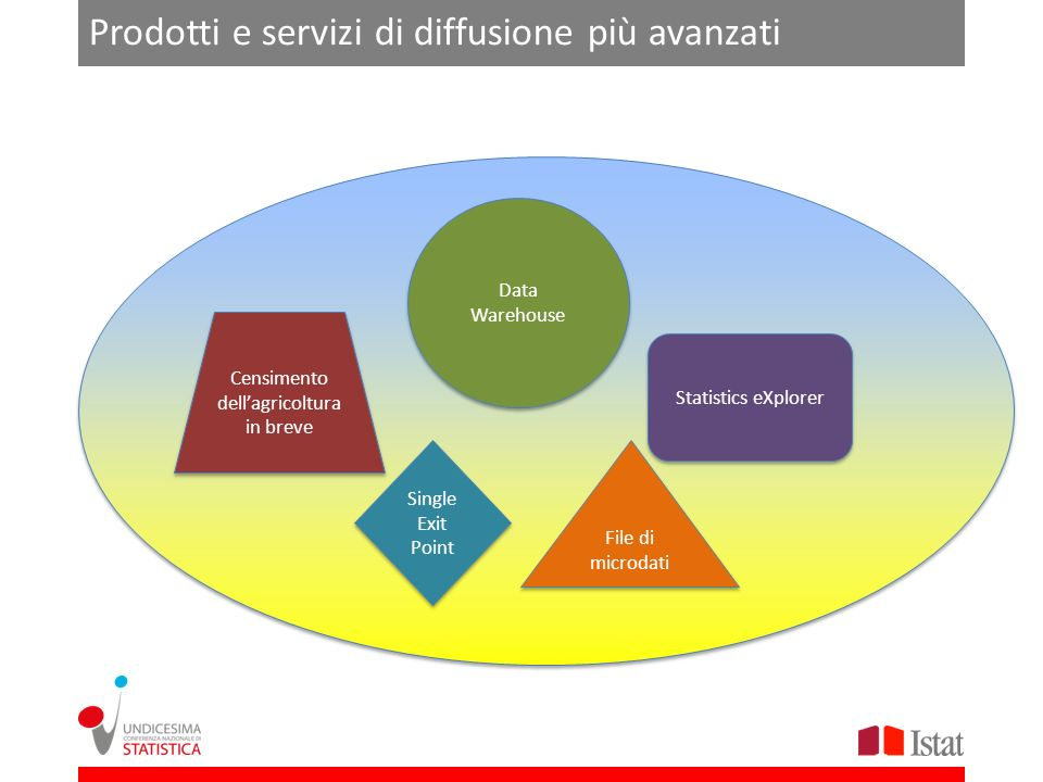 Prodotti e servizi di diffusione più avanzati Data Warehouse Single Exit Point File di microdati Statistics eXplorer Censimento dellagricoltura in breve
