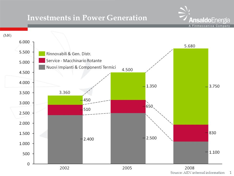 1 Investments in Power Generation (M) Rinnovabili & Gen.