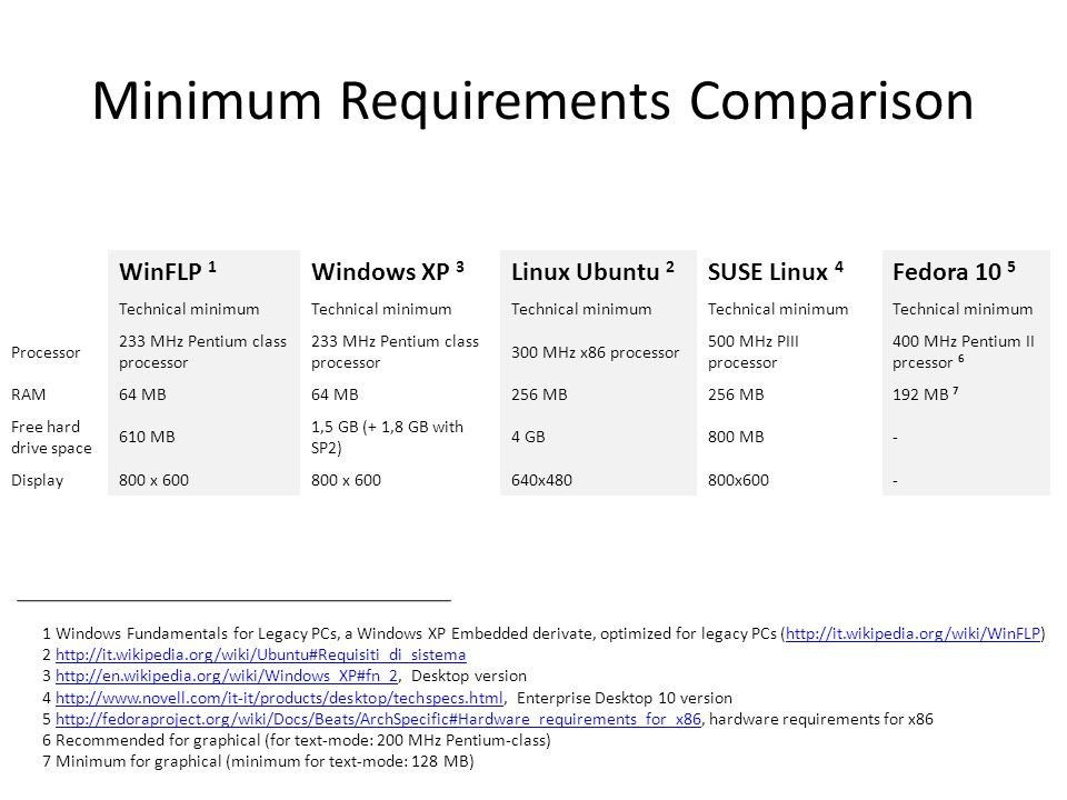 Minimum Requirements Comparison WinFLP 1 Windows XP 3 Linux Ubuntu 2 SUSE Linux 4 Fedora 10 5 Technical minimum Processor 233 MHz Pentium class processor 300 MHz x86 processor 500 MHz PIII processor 400 MHz Pentium II prcessor 6 RAM64 MB 256 MB 192 MB 7 Free hard drive space 610 MB 1,5 GB (+ 1,8 GB with SP2) 4 GB800 MB- Display800 x 600 640x480800x600- 1 Windows Fundamentals for Legacy PCs, a Windows XP Embedded derivate, optimized for legacy PCs (http://it.wikipedia.org/wiki/WinFLP)http://it.wikipedia.org/wiki/WinFLP 2 http://it.wikipedia.org/wiki/Ubuntu#Requisiti_di_sistemahttp://it.wikipedia.org/wiki/Ubuntu#Requisiti_di_sistema 3 http://en.wikipedia.org/wiki/Windows_XP#fn_2, Desktop versionhttp://en.wikipedia.org/wiki/Windows_XP#fn_2 4 http://www.novell.com/it-it/products/desktop/techspecs.html, Enterprise Desktop 10 versionhttp://www.novell.com/it-it/products/desktop/techspecs.html 5 http://fedoraproject.org/wiki/Docs/Beats/ArchSpecific#Hardware_requirements_for_x86, hardware requirements for x86http://fedoraproject.org/wiki/Docs/Beats/ArchSpecific#Hardware_requirements_for_x86 6 Recommended for graphical (for text-mode: 200 MHz Pentium-class) 7 Minimum for graphical (minimum for text-mode: 128 MB)
