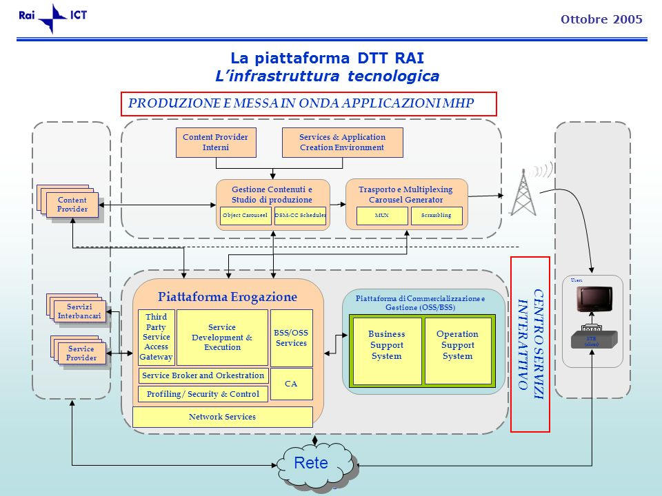 25 Ottobre 2005 La piattaforma DTT RAI Linfrastruttura tecnologica Users Piattaforma di Commercializzazione e Gestione (OSS/BSS) Trasporto e Multiplexing Carousel Generator Gestione Contenuti e Studio di produzione CP Content Provider CP Servizi Interbancari Servizi Interbancari CP Service Provider MUXScramblingDSM-CC Scheduler STB (client) Content Provider Interni Services & Application Creation Environment CENTRO SERVIZI INTERATTIVO Operation Support System Business Support System Rete Piattaforma Erogazione Third Party Service Access Gateway Service Development & Execution Profiling / Security & Control Service Broker and Orkestration BSS/OSS Services Network Services CA Object Carouseel PRODUZIONE E MESSA IN ONDA APPLICAZIONI MHP