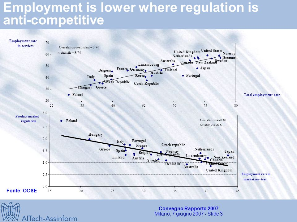 Convegno Rapporto 2007 Milano, 7 giugno Slide 2 Productivity growth and acceleration by sector Productivity growth (95-05) Productivity growth acceleration (95-05) over (89-95) ItalyEuro areaUnited States Total economyManufacturingMarket services Italy United States Total economyManufacturingMarket services Fonte: OCSE