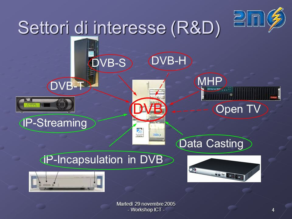 4 Martedì 29 novembre Workshop ICT - Settori di interesse (R&D) DVB DVB-T DVB-S DVB-H MHP Open TV IP-Streaming IP-Incapsulation in DVB Data Casting
