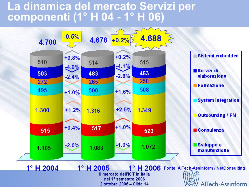 Il mercato dellICT in Italia nel 1° semestre ottobre 2006 – Slide 13 La dinamica del mercato Software per componenti (1° H ° H 06) Software di sistema Middleware Software applicativo TOTALE Software 1° H 2006/20051° H 2005/20041° H 2004/2003 Fonte AITech-Assinform / NetConsulting Ripartizione del mercato Sw per tipologia (1°H 2006) Middleware Software di sistema Sw applicativo Valori %