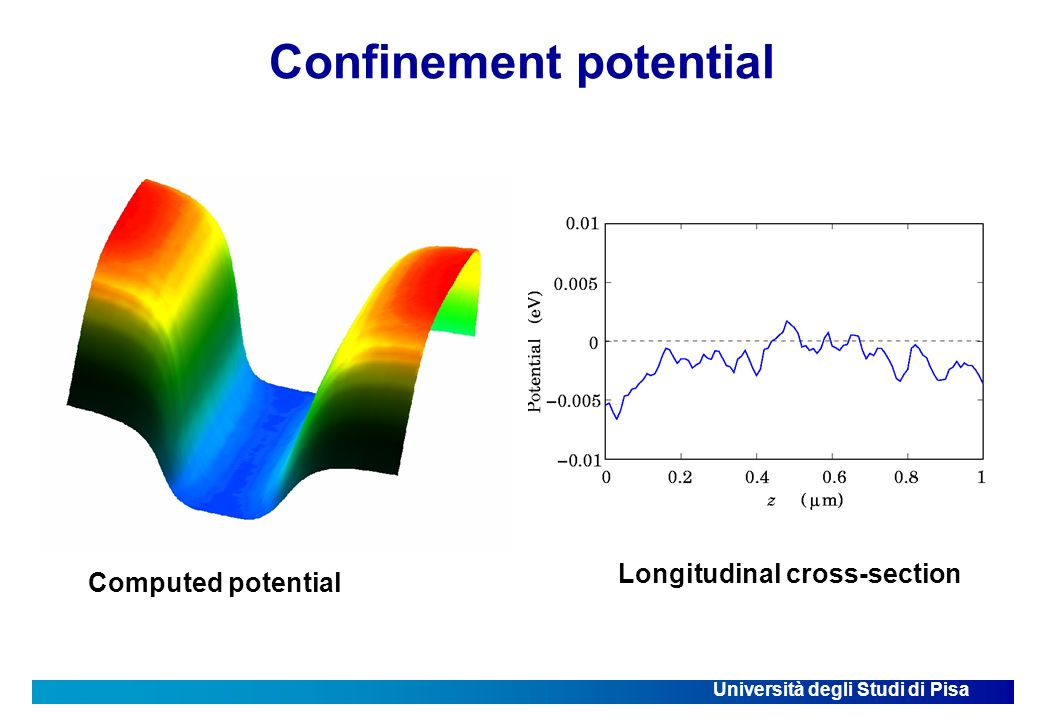 Università degli Studi di Pisa Confinement potential Computed potential Longitudinal cross-section