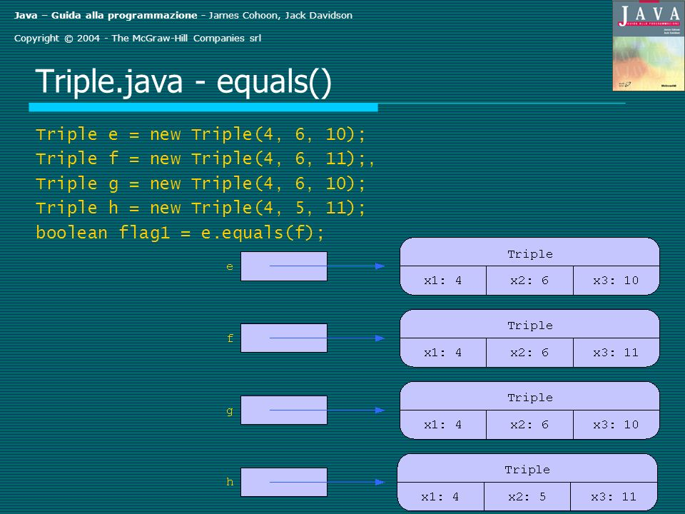 Java – Guida alla programmazione - James Cohoon, Jack Davidson Copyright © 2004 - The McGraw-Hill Companies srl Triple.java - equals() Triple e = new Triple(4, 6, 10); Triple f = new Triple(4, 6, 11);, Triple g = new Triple(4, 6, 10); Triple h = new Triple(4, 5, 11); boolean flag1 = e.equals(f);