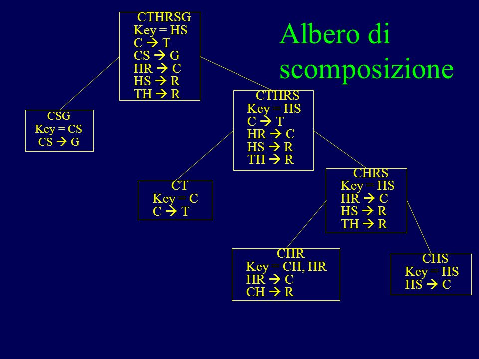 Albero di scomposizione CTHRSG Key = HS C T CS G HR C HS R TH R CSG Key = CS CS G CTHRS Key = HS C T HR C HS R TH R CT Key = C C T CHRS Key = HS HR C HS R TH R CHR Key = CH, HR HR C CH R CHS Key = HS HS C