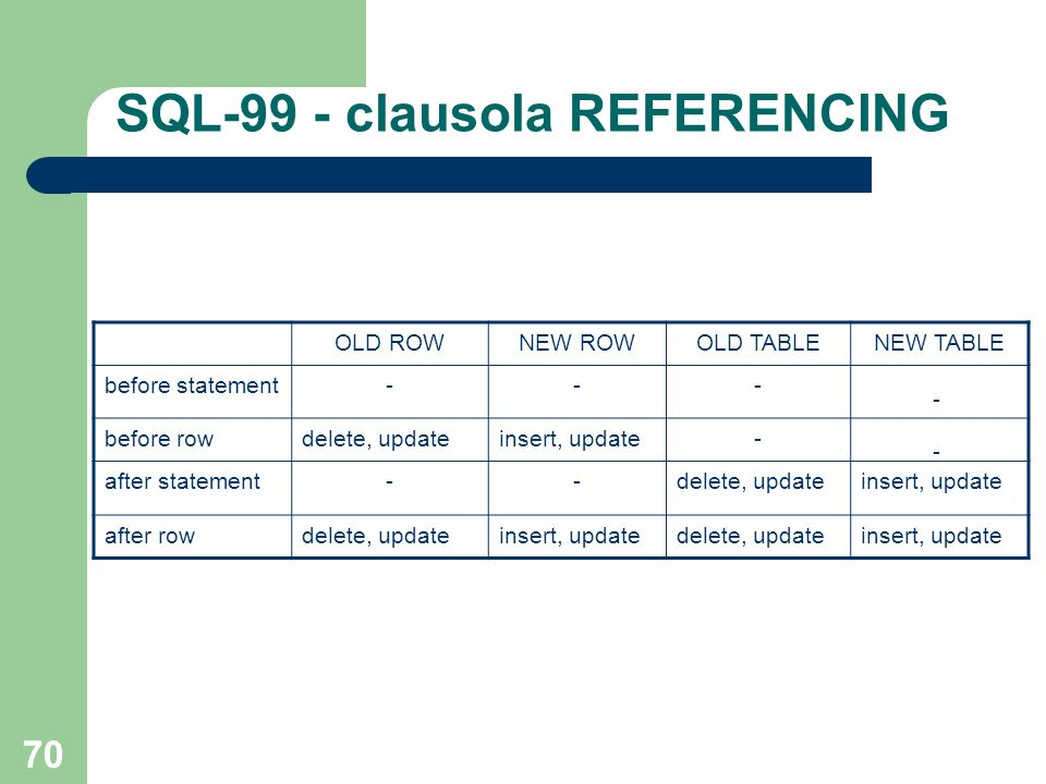 70 SQL-99 - clausola REFERENCING - - OLD ROWNEW ROWOLD TABLENEW TABLE before statement--- before rowdelete, updateinsert, update- after statement--delete, updateinsert, update after rowdelete, updateinsert, updatedelete, updateinsert, update