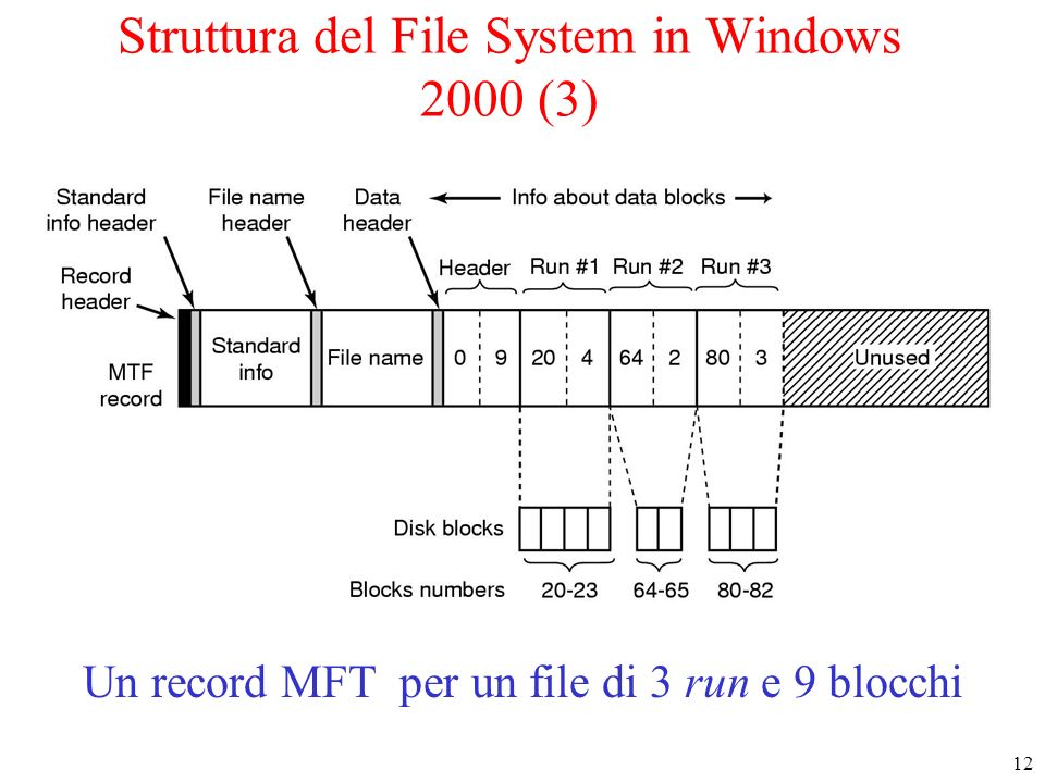 12 Struttura del File System in Windows 2000 (3) Un record MFT per un file di 3 run e 9 blocchi