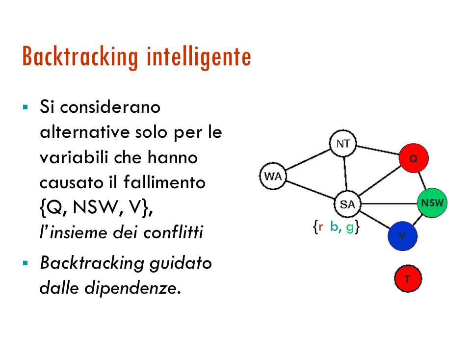 Backtracking cronologico Supponiamo di avere {Q=red, NSW=green, V=blue, T=red} Cerchiamo di assegnare SA Il fallimento genera un backtracking cronologico … e si provano tutti i valori alternativi per lultima variabile, T, continuando a fallire {r, b, g} Q NSW V T