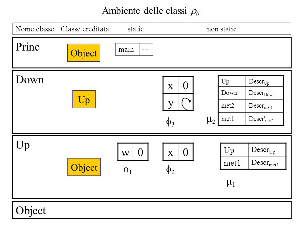 Ambiente delle classi 0 Object Up Down Princ non static staticClasse ereditataNome classe Object Up Object main--- 1 2 1 3 2 w0x0 Up Descr Up met1 Descr met1 x0 y UpDescr Up DownDescr Down met2Descr met1 met1Descr met1