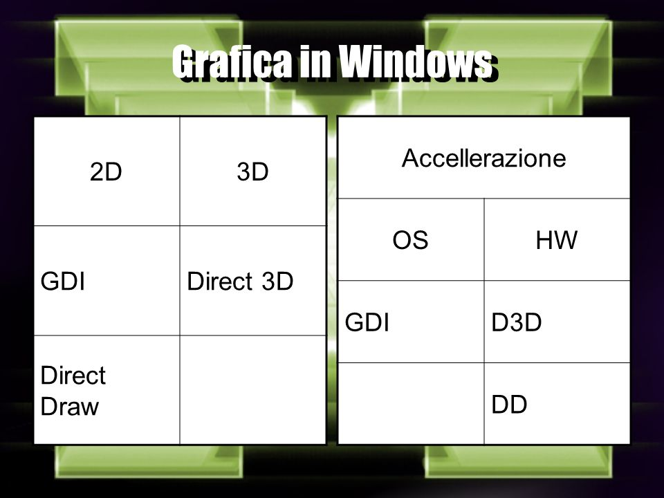 Grafica in Windows 2D3D GDIDirect 3D Direct Draw Accellerazione OSHW GDID3D DD