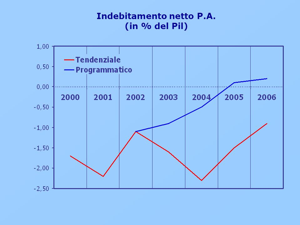 Indebitamento netto P.A. (in % del Pil)