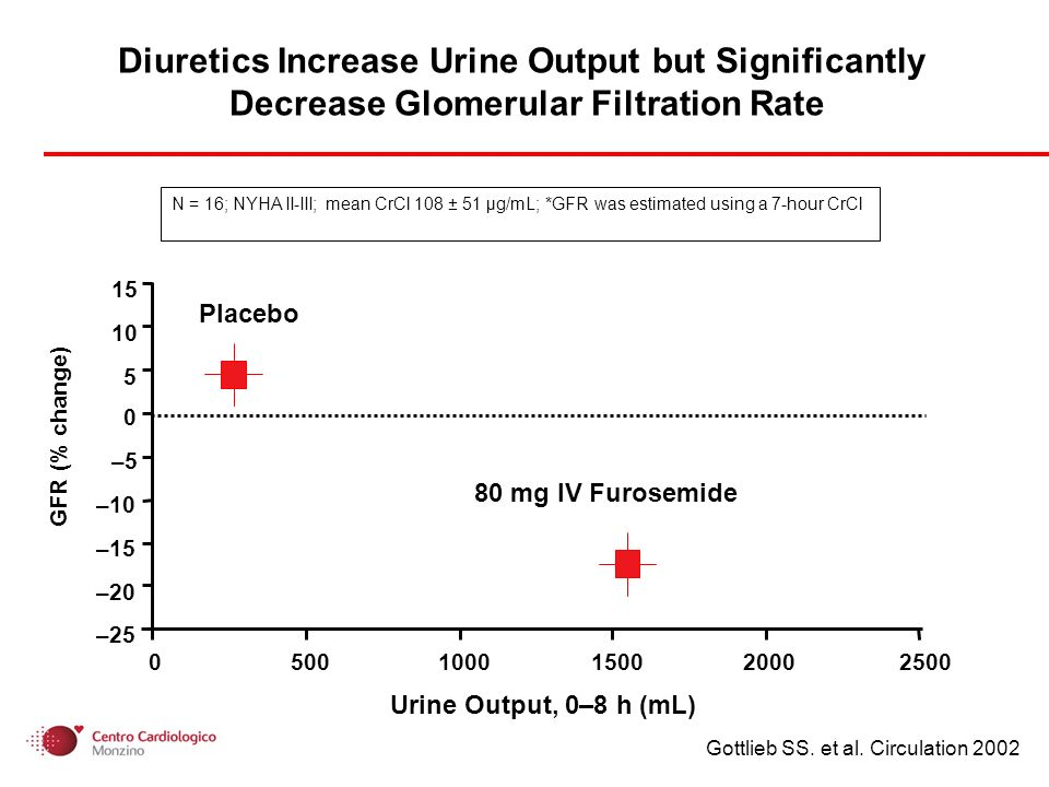 N = 16; NYHA II-III; mean CrCl 108 ± 51 µg/mL; *GFR was estimated using a 7-hour CrCl Diuretics Increase Urine Output but Significantly Decrease Glomerular Filtration Rate –25 –20 –15 –10 – Urine Output, 0–8 h (mL) Placebo 80 mg IV Furosemide GFR (% change) Gottlieb SS.