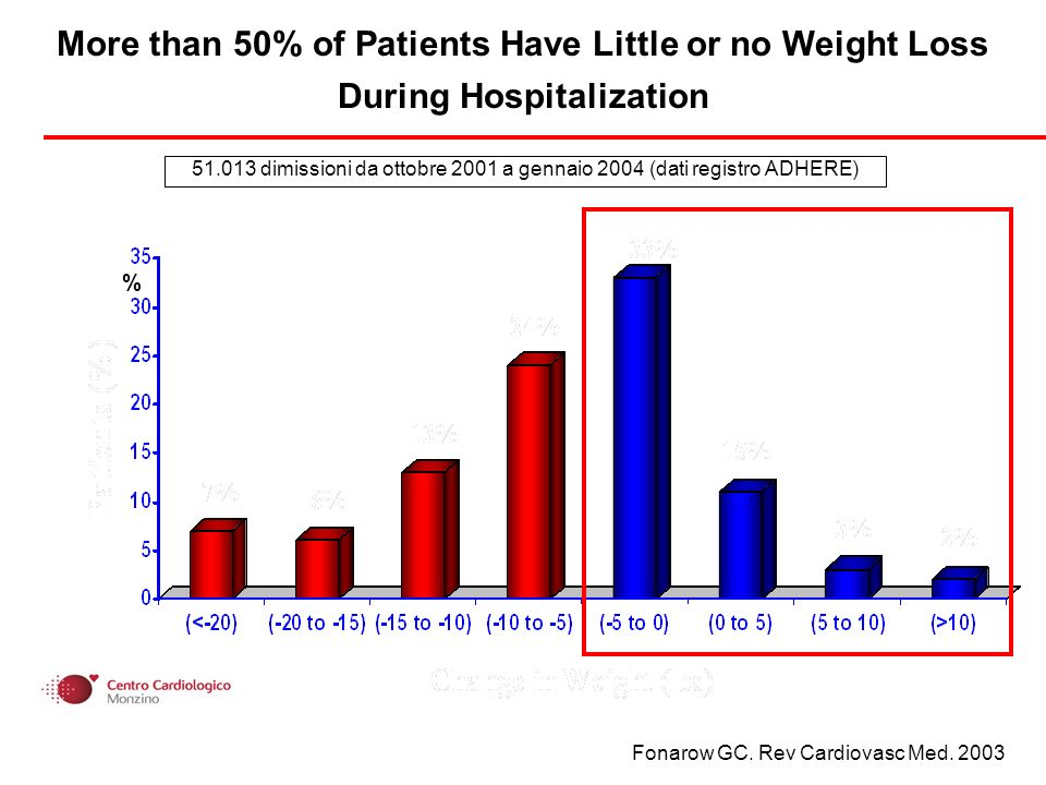 More than 50% of Patients Have Little or no Weight Loss During Hospitalization Fonarow GC.
