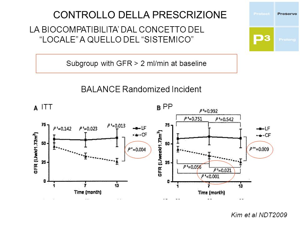 CONTROLLO DELLA PRESCRIZIONE LA BIOCOMPATIBILITA DAL CONCETTO DEL LOCALE A QUELLO DEL SISTEMICO BALANCE Randomized Incident Kim et al NDT2009 ITT PP Subgroup with GFR > 2 ml/min at baseline