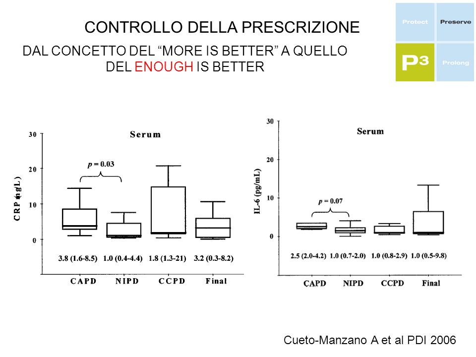 CONTROLLO DELLA PRESCRIZIONE DAL CONCETTO DEL MORE IS BETTER A QUELLO DEL ENOUGH IS BETTER Cueto-Manzano A et al PDI 2006