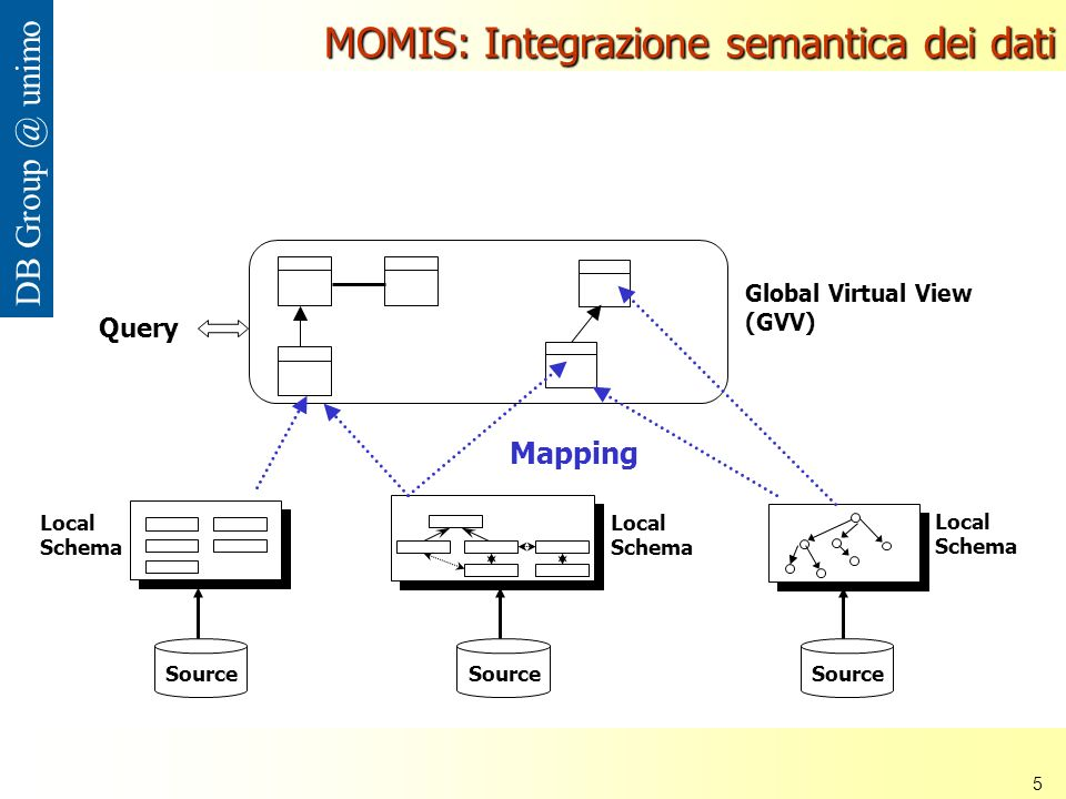 Nana Mbinkeu Rodrigue Carlos 5 DB unimo MOMIS: Integrazione semantica dei dati Global Virtual View (GVV) Source Local Schema Mapping Query