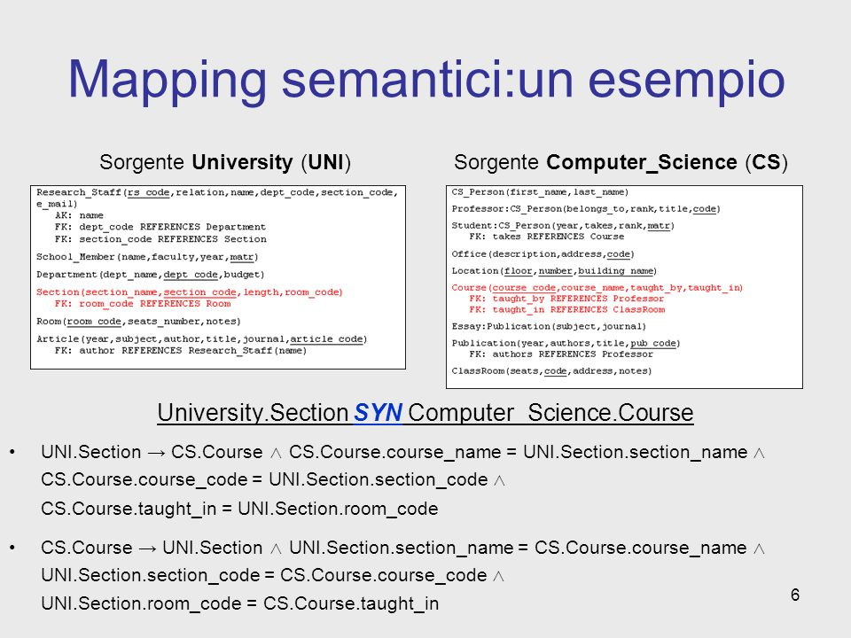 6 Mapping semantici:un esempio University.Section SYN Computer_Science.Course UNI.Section CS.Course CS.Course.course_name = UNI.Section.section_name CS.Course.course_code = UNI.Section.section_code CS.Course.taught_in = UNI.Section.room_code CS.Course UNI.Section UNI.Section.section_name = CS.Course.course_name UNI.Section.section_code = CS.Course.course_code UNI.Section.room_code = CS.Course.taught_in Sorgente University (UNI)Sorgente Computer_Science (CS)
