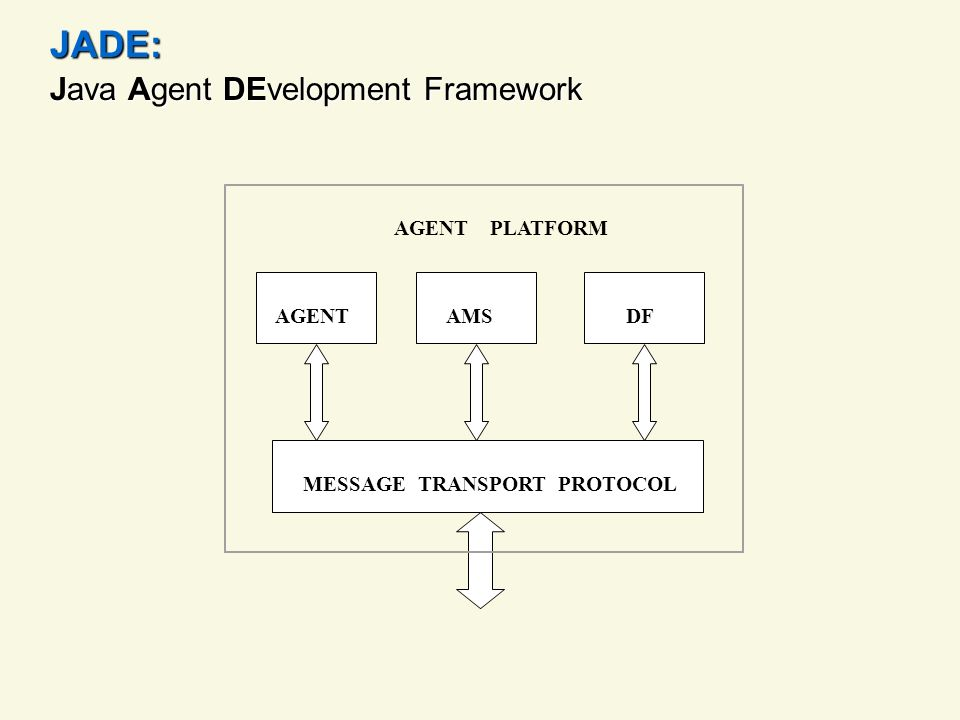 JADE: Java Agent DEvelopment Framework MESSAGE TRANSPORT PROTOCOL DF AGENT AMS AGENT PLATFORM