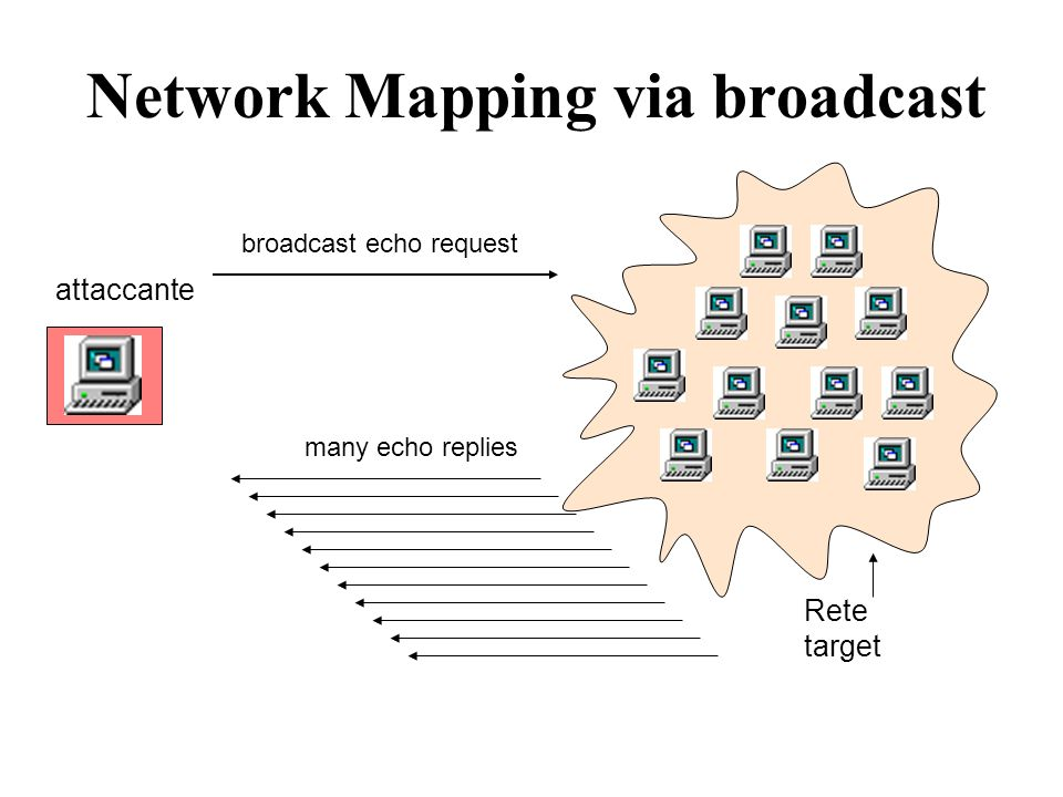 Network Mapping via broadcast Rete target attaccante broadcast echo request many echo replies