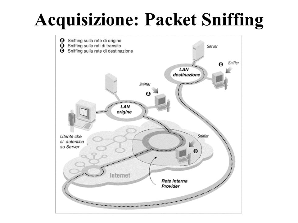 Acquisizione: Packet Sniffing