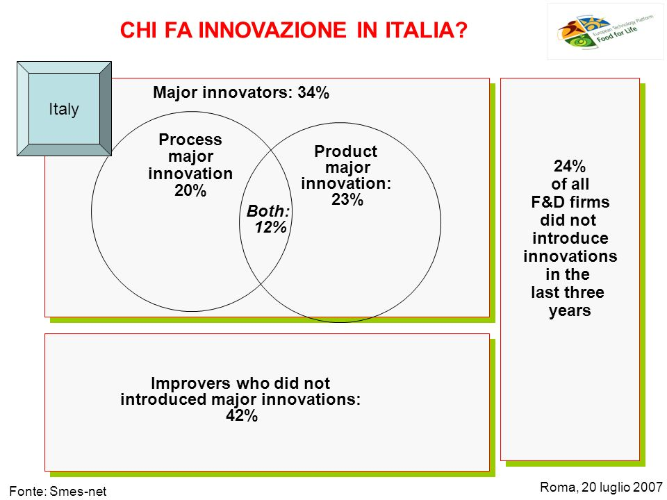 Process major innovation 20% Product major innovation: 23% Major innovators: 34% Improvers who did not introduced major innovations: 42% 24% of all F&D firms did not introduce innovations in the last three years Both: 12% Italy CHI FA INNOVAZIONE IN ITALIA.