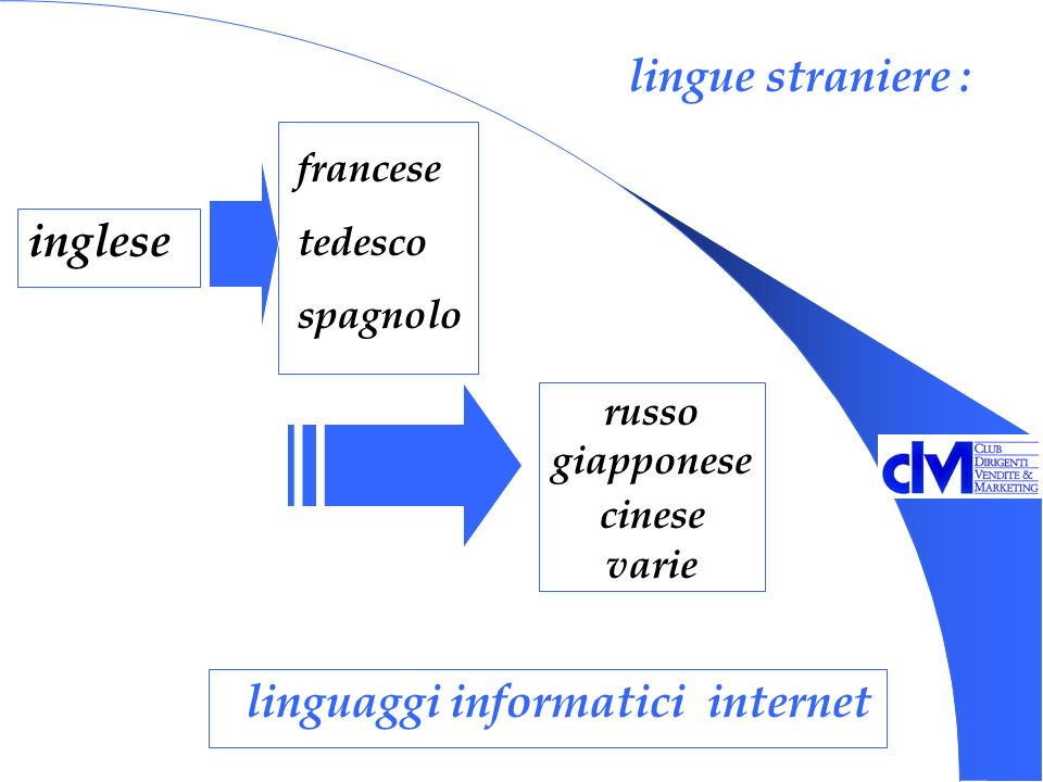 lingue straniere : inglese russo giapponese cinese varie linguaggi informatici internet francese tedesco spagnolo