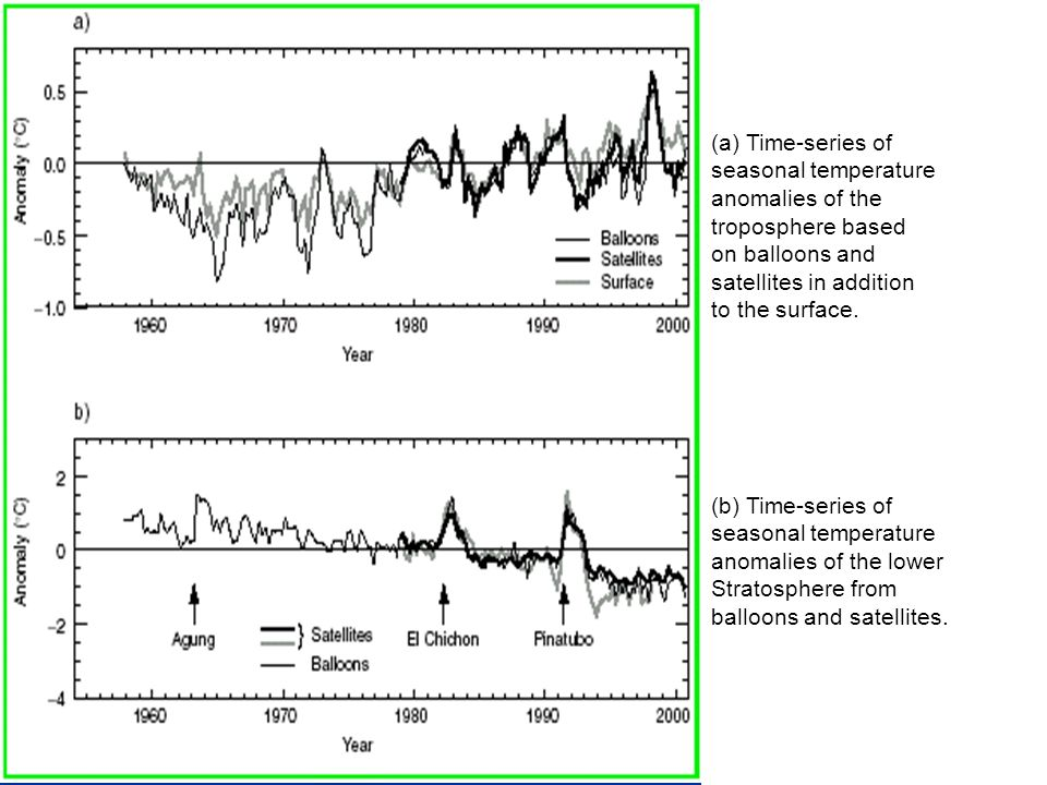 (a) Time-series of seasonal temperature anomalies of the troposphere based on balloons and satellites in addition to the surface.