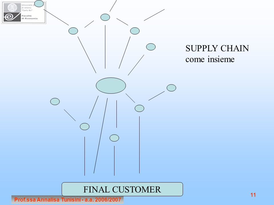 Prof.ssa Annalisa Tunisini - a.a. 2006/ FINAL CUSTOMER SUPPLY CHAIN come insieme