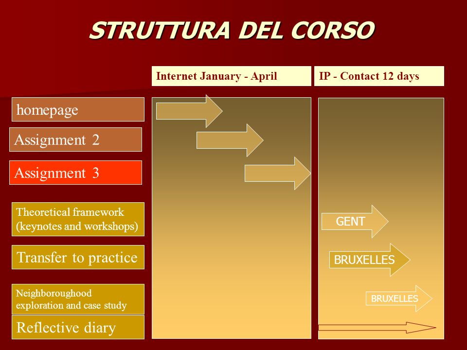 STRUTTURA DEL CORSO homepage Assignment 2 Theoretical framework (keynotes and workshops) Transfer to practice Neighboroughood exploration and case study Reflective diary Internet January - AprilIP - Contact 12 days BRUXELLES GENT Assignment 3 BRUXELLES