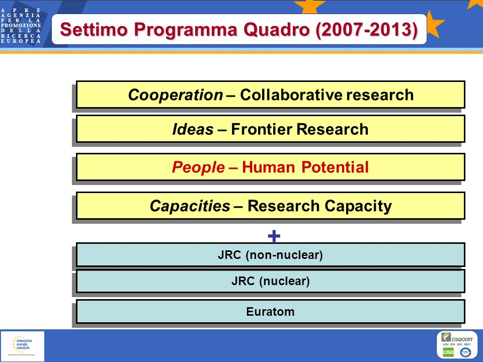Cooperation – Collaborative research People – Human Potential Ideas – Frontier Research Capacities – Research Capacity JRC (nuclear) JRC (non-nuclear) Euratom + Settimo Programma Quadro (2007-2013)