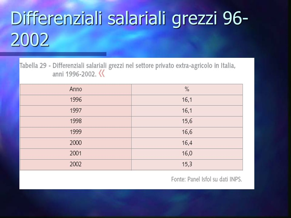 Differenziali salariali grezzi 96- 2002