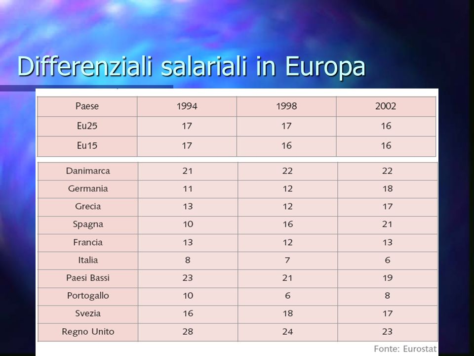 Differenziali salariali in Europa