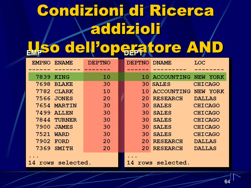 64 Condizioni di Ricerca addizioli Uso delloperatore AND EMPDEPT EMPNO ENAME DEPTNO ------ ------- ------- 7839 KING 10 7698 BLAKE 30 7782 CLARK 10 7566 JONES 20 7654 MARTIN 30 7499 ALLEN 30 7844 TURNER 30 7900 JAMES 30 7521 WARD 30 7902 FORD 20 7369 SMITH 20...