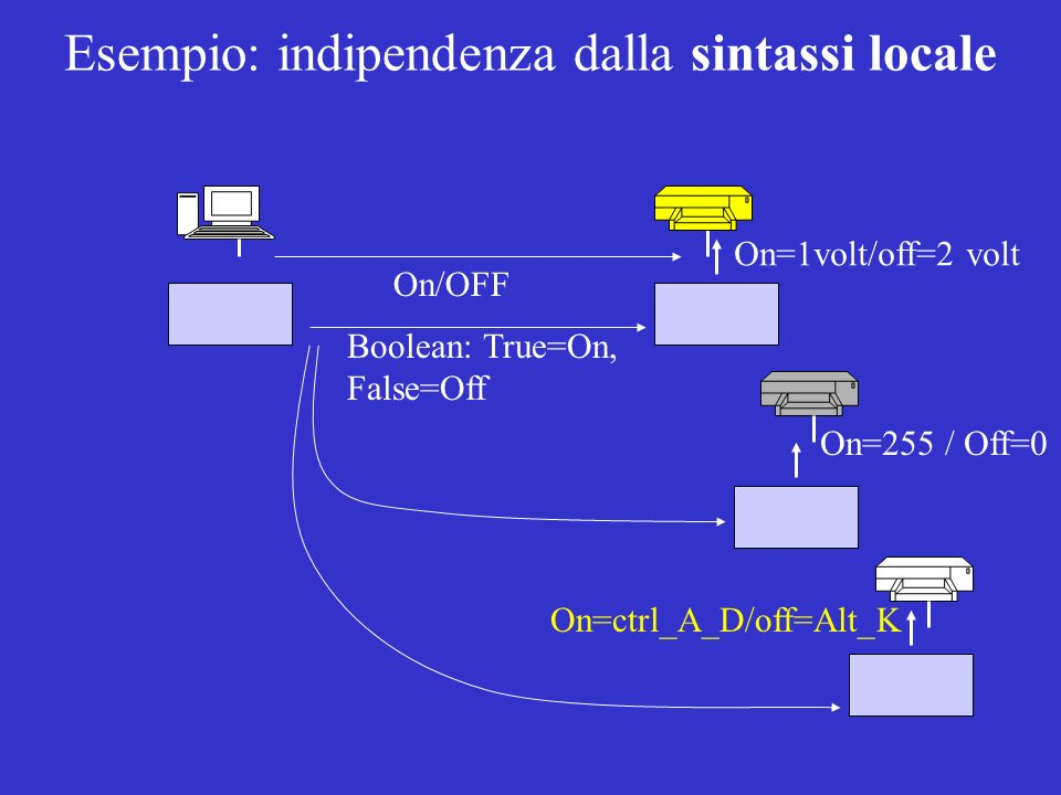 On/OFF On=1volt/off=2 volt On=255 / Off=0 On=ctrl_A_D/off=Alt_K Boolean: True=On, False=Off Esempio: indipendenza dalla sintassi locale