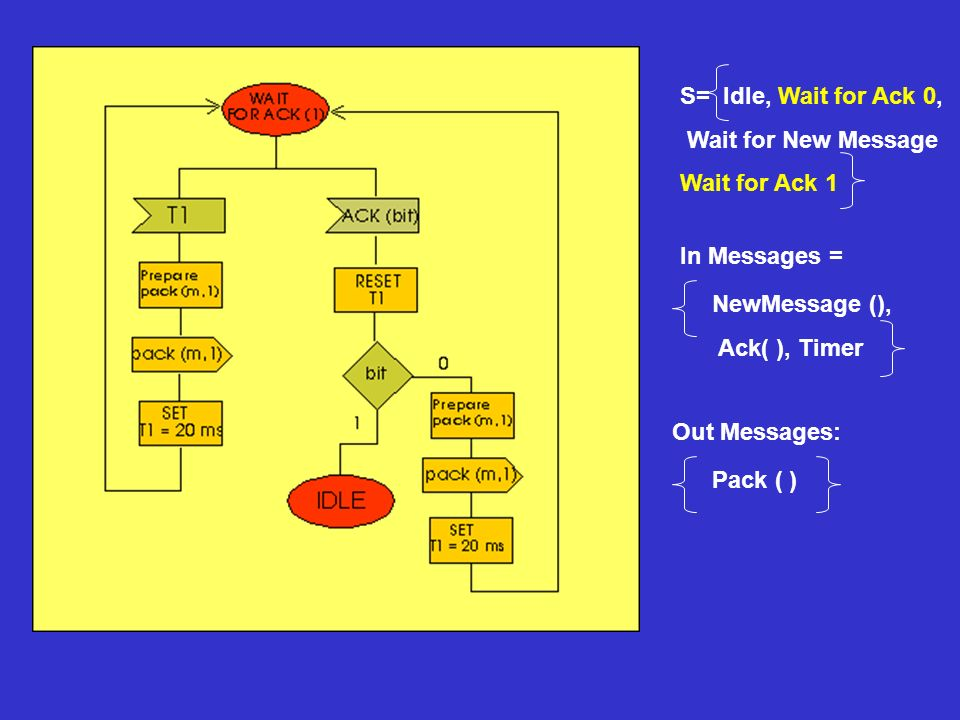 S= Idle, Wait for Ack 0, Wait for New Message Wait for Ack 1 In Messages = NewMessage (), Ack( ), Timer Out Messages: Pack ( )