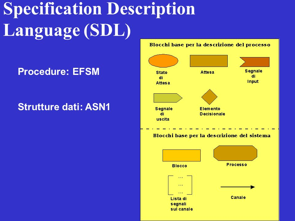 Specification Description Language (SDL) Procedure: EFSM Strutture dati: ASN1