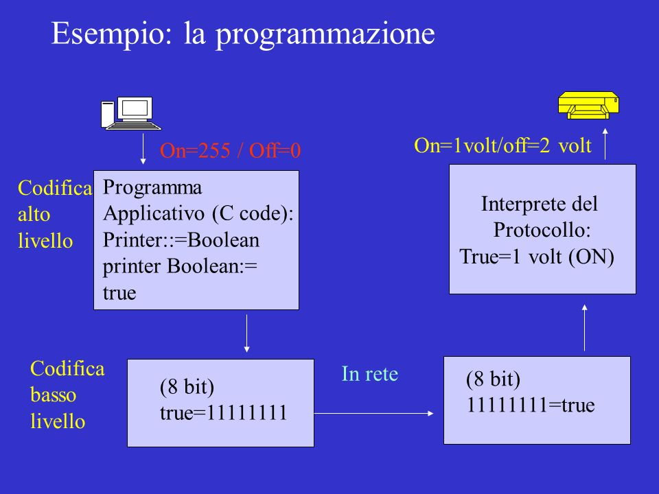 Programma Applicativo (C code): Printer::=Boolean printer Boolean:= true Esempio: la programmazione Codifica alto livello (8 bit) 11111111=true Codifica basso livello In rete On=1volt/off=2 volt Interprete del Protocollo: True=1 volt (ON) (8 bit) true=11111111 On=255 / Off=0