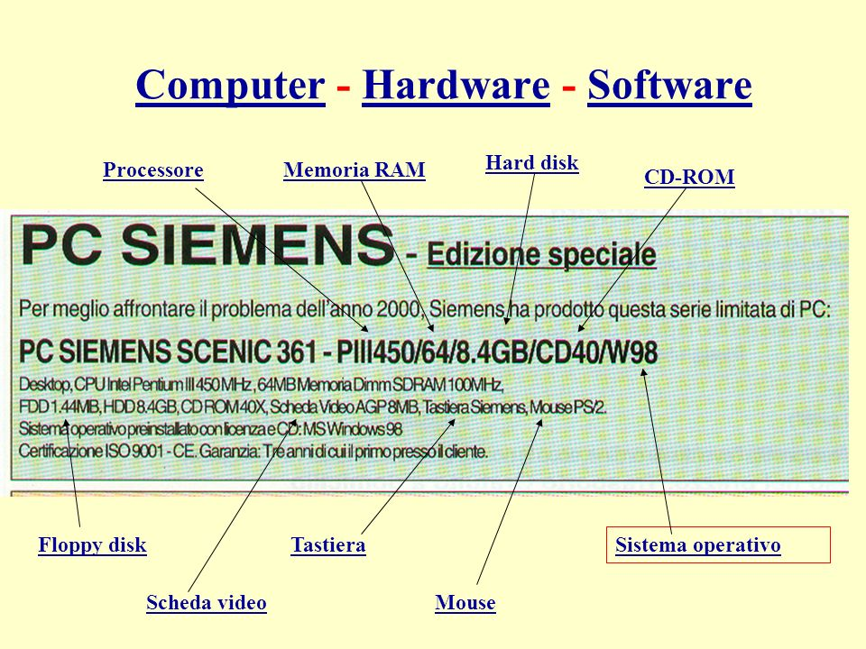 ComputerComputer - Hardware - SoftwareHardwareSoftware ProcessoreMemoria RAM Hard disk CD-ROM Sistema operativo Floppy diskTastiera MouseScheda video