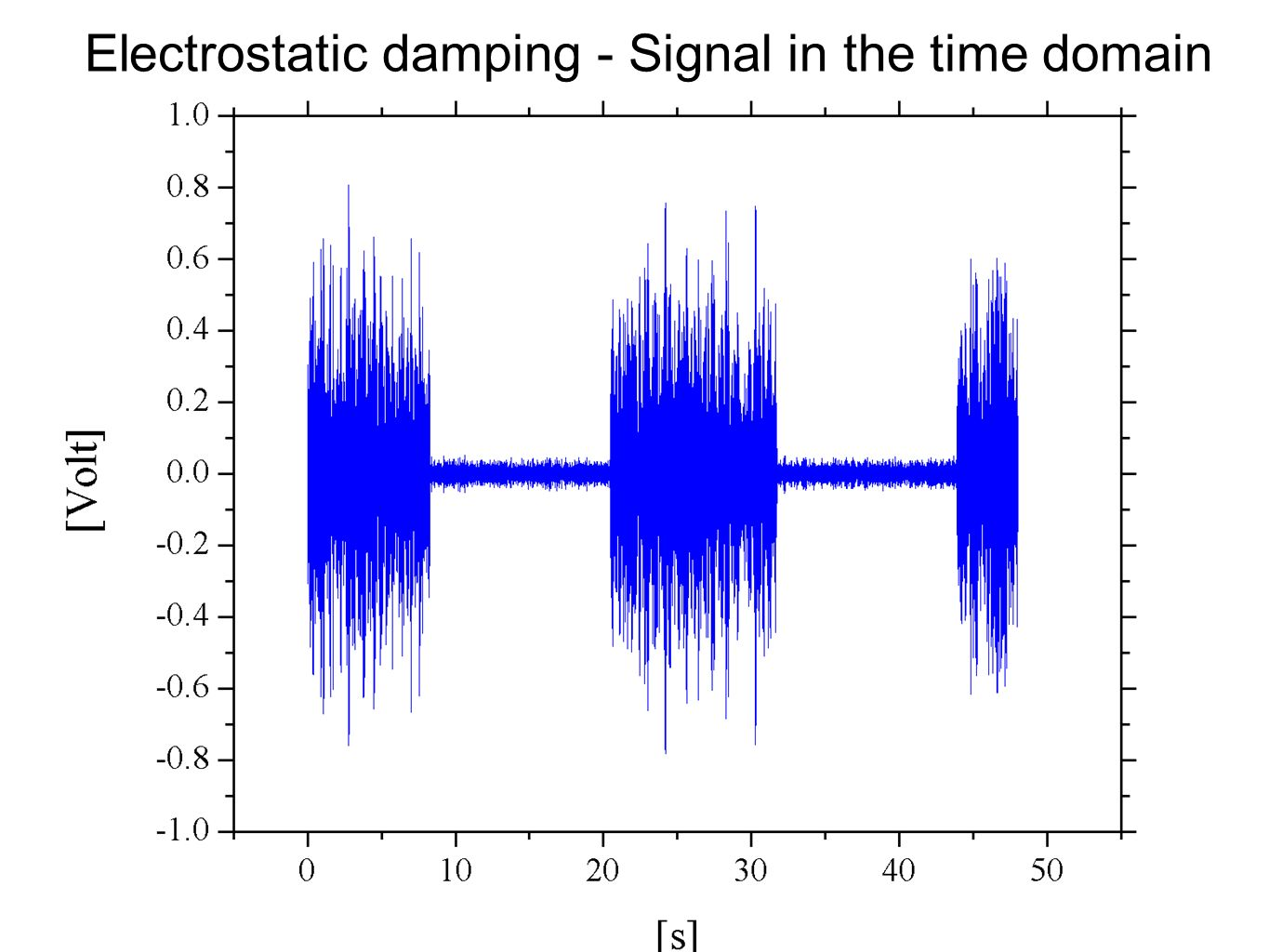 Electrostatic damping - Signal in the time domain