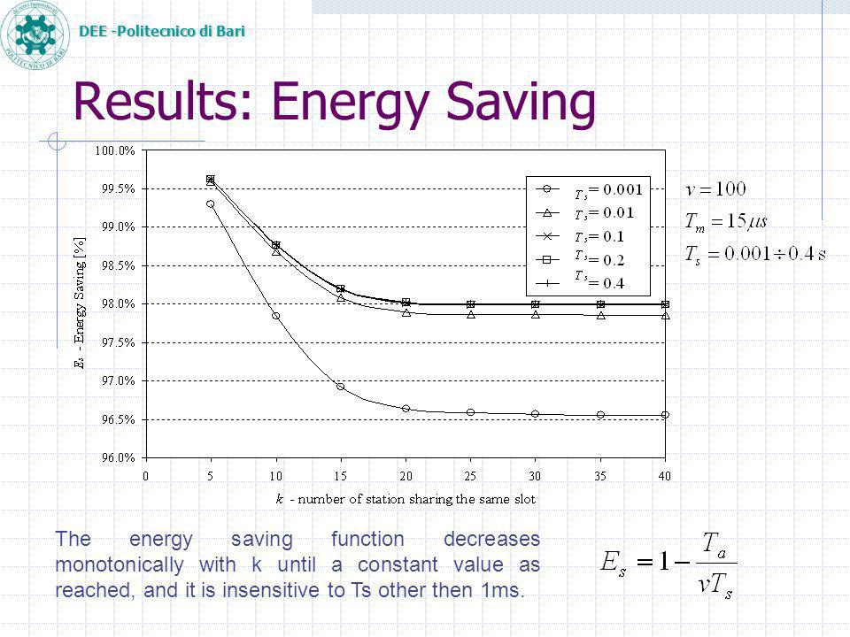 DEE -Politecnico di Bari Results: Energy Saving The energy saving function decreases monotonically with k until a constant value as reached, and it is insensitive to Ts other then 1ms.