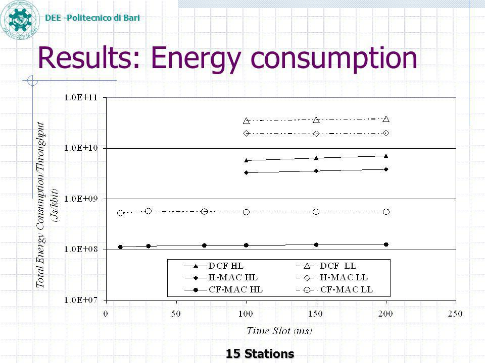 DEE -Politecnico di Bari Results: Energy consumption 15 Stations