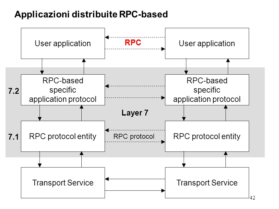 42 7.2 Applicazioni distribuite RPC-based RPC-based specific application protocol RPC protocol entity Transport Service User application RPC-based specific application protocol RPC protocol entity Transport Service User application RPC Layer 7 7.1 RPC protocol