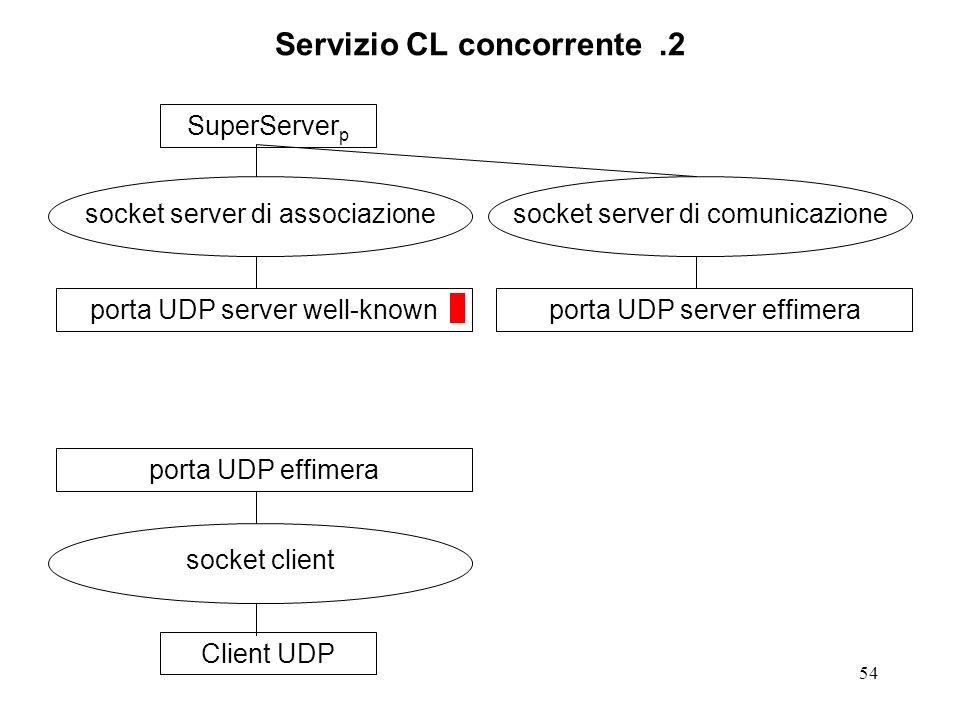 54 Servizio CL concorrente.2 SuperServer p socket server di associazione porta UDP server well-knownClient UDP socket client porta UDP effimera socket server di comunicazione porta UDP server effimera