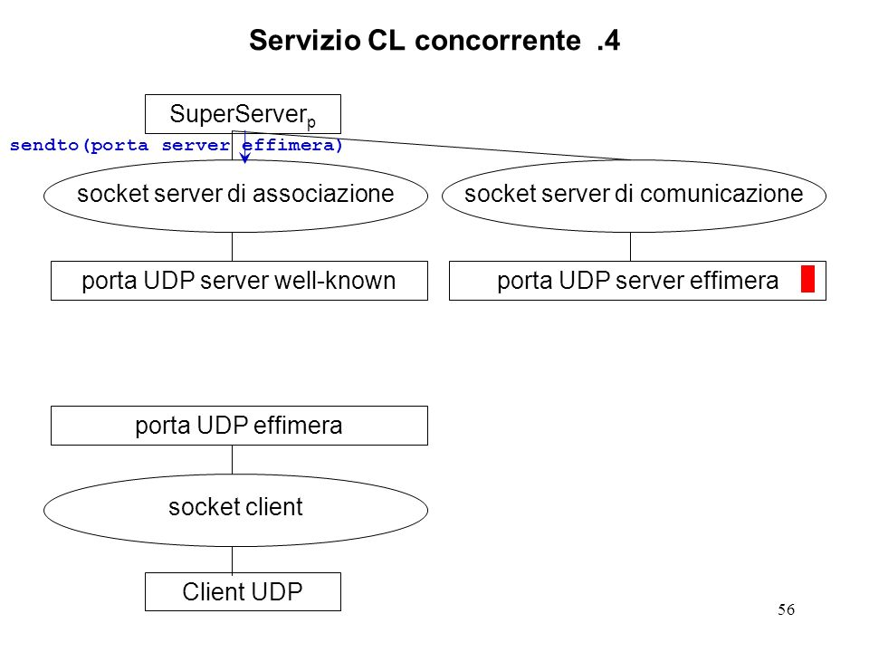 56 Servizio CL concorrente.4 SuperServer p socket server di associazione porta UDP server well-knownClient UDP socket client porta UDP effimera socket server di comunicazione porta UDP server effimera sendto(porta server effimera)