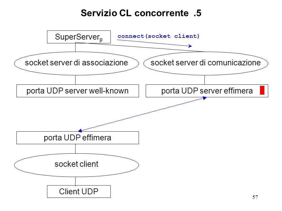 57 Servizio CL concorrente.5 SuperServer p socket server di associazione porta UDP server well-knownClient UDP socket client porta UDP effimera socket server di comunicazione porta UDP server effimera connect(socket client)