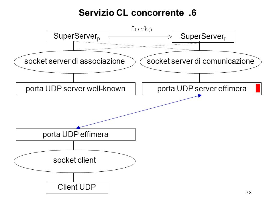 58 Servizio CL concorrente.6 SuperServer p socket server di associazione porta UDP server well-knownClient UDP socket client porta UDP effimeraSuperServer f socket server di comunicazione porta UDP server effimera fork ()