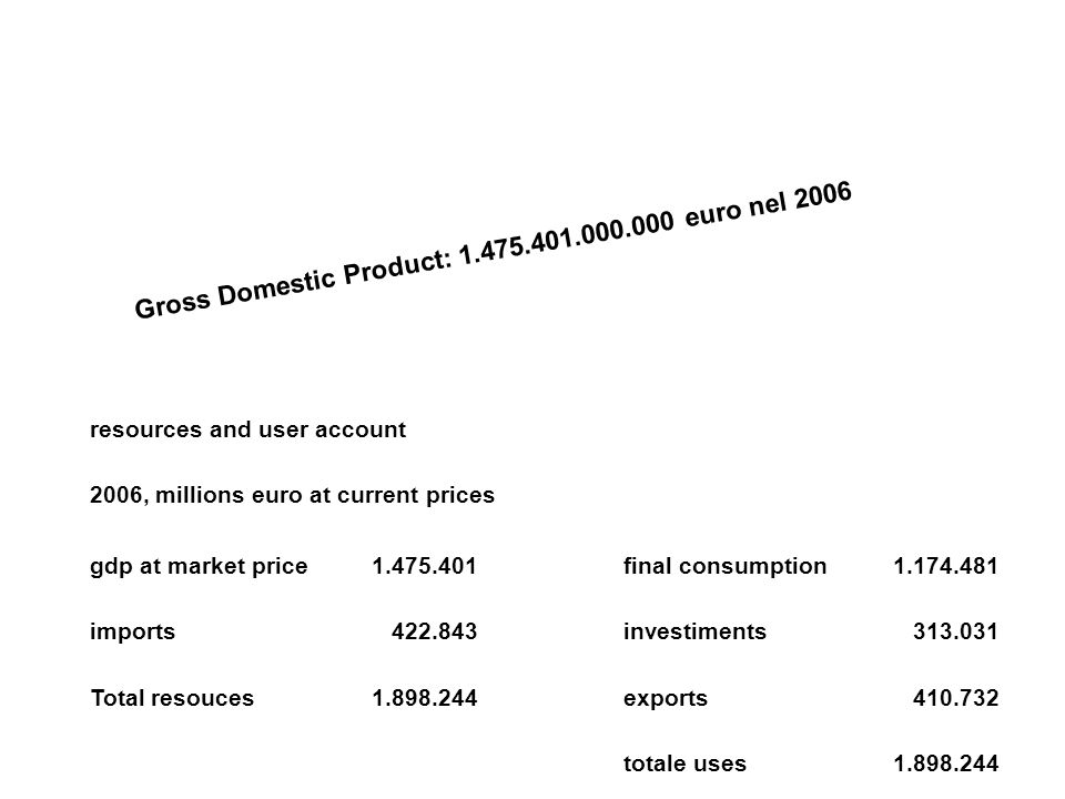 Gross Domestic Product: 1.475.401.000.000 euro nel 2006 resources and user account 2006, millions euro at current prices gdp at market price1.475.401final consumption1.174.481 imports422.843investiments313.031 Total resouces1.898.244exports410.732 totale uses1.898.244