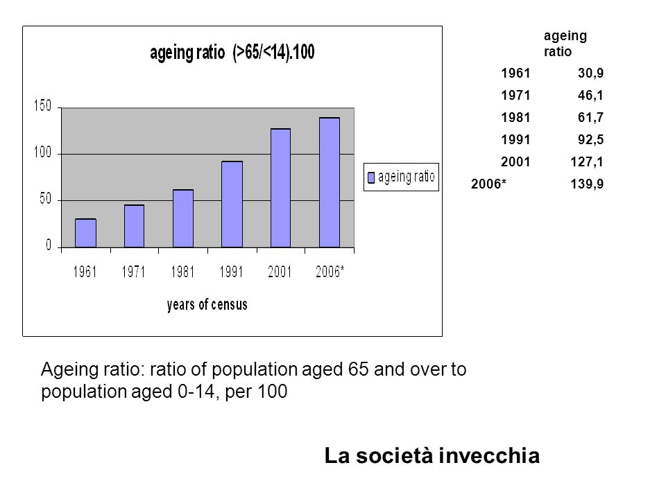 ageing ratio 196130,9 197146,1 198161,7 199192,5 2001127,1 2006*139,9 Ageing ratio: ratio of population aged 65 and over to population aged 0-14, per 100 La società invecchia