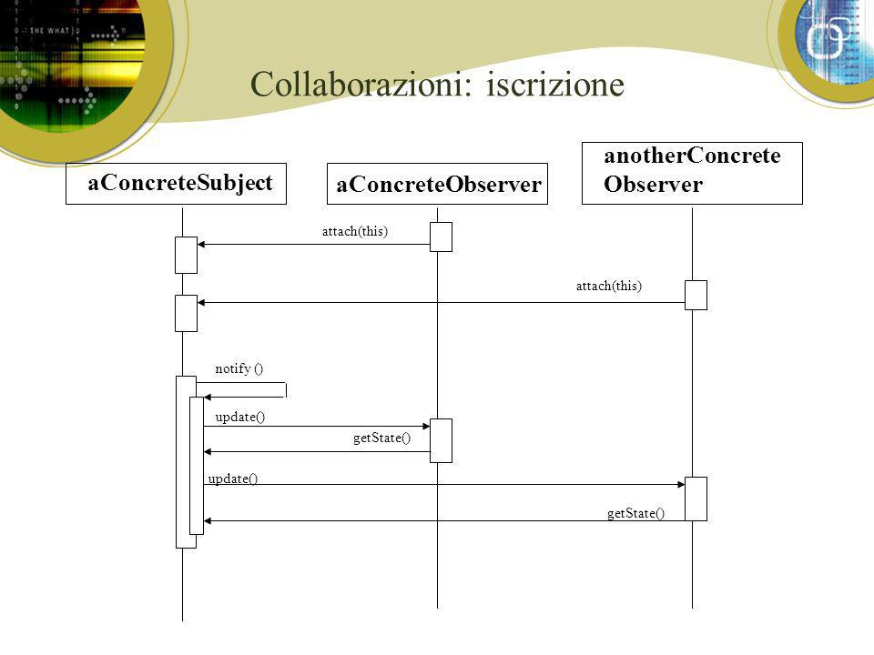 Collaborazioni: iscrizione aConcreteSubject aConcreteObserver attach(this) notify () update() anotherConcrete Observer getState()